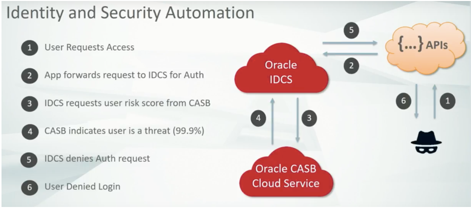Identity and Security Automation