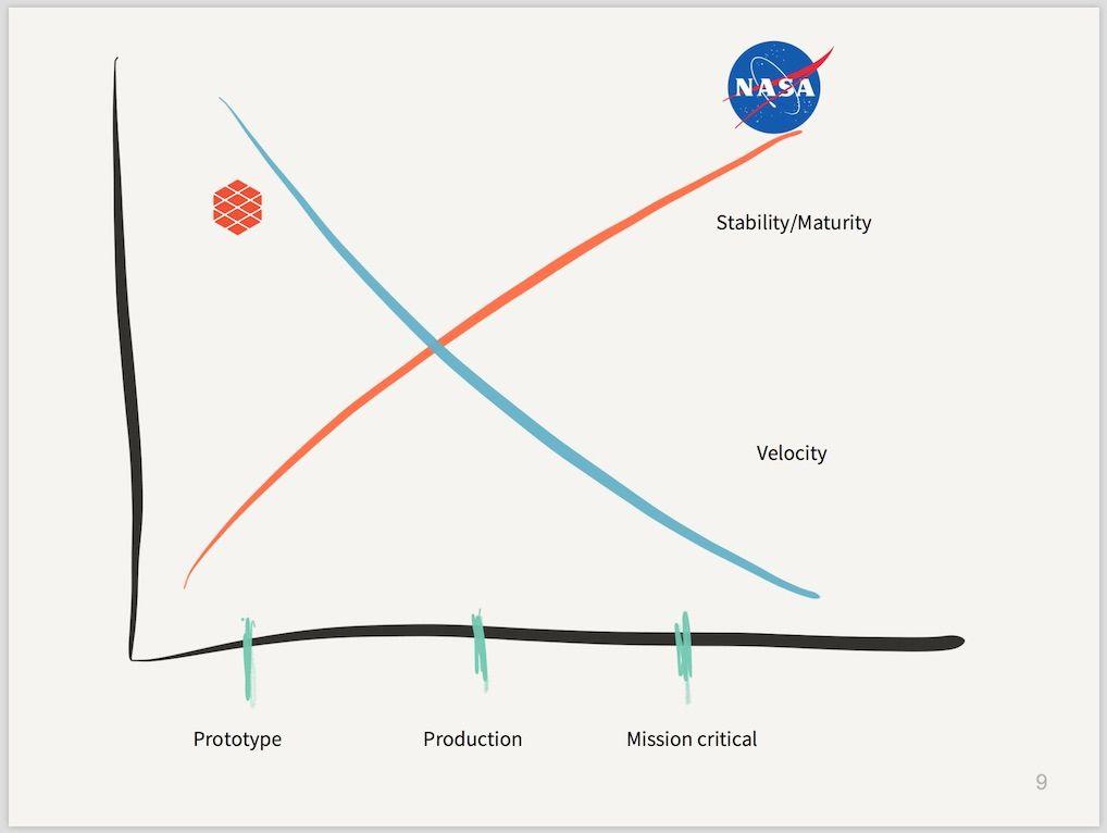 Microservice velocity vs stability tradeoff