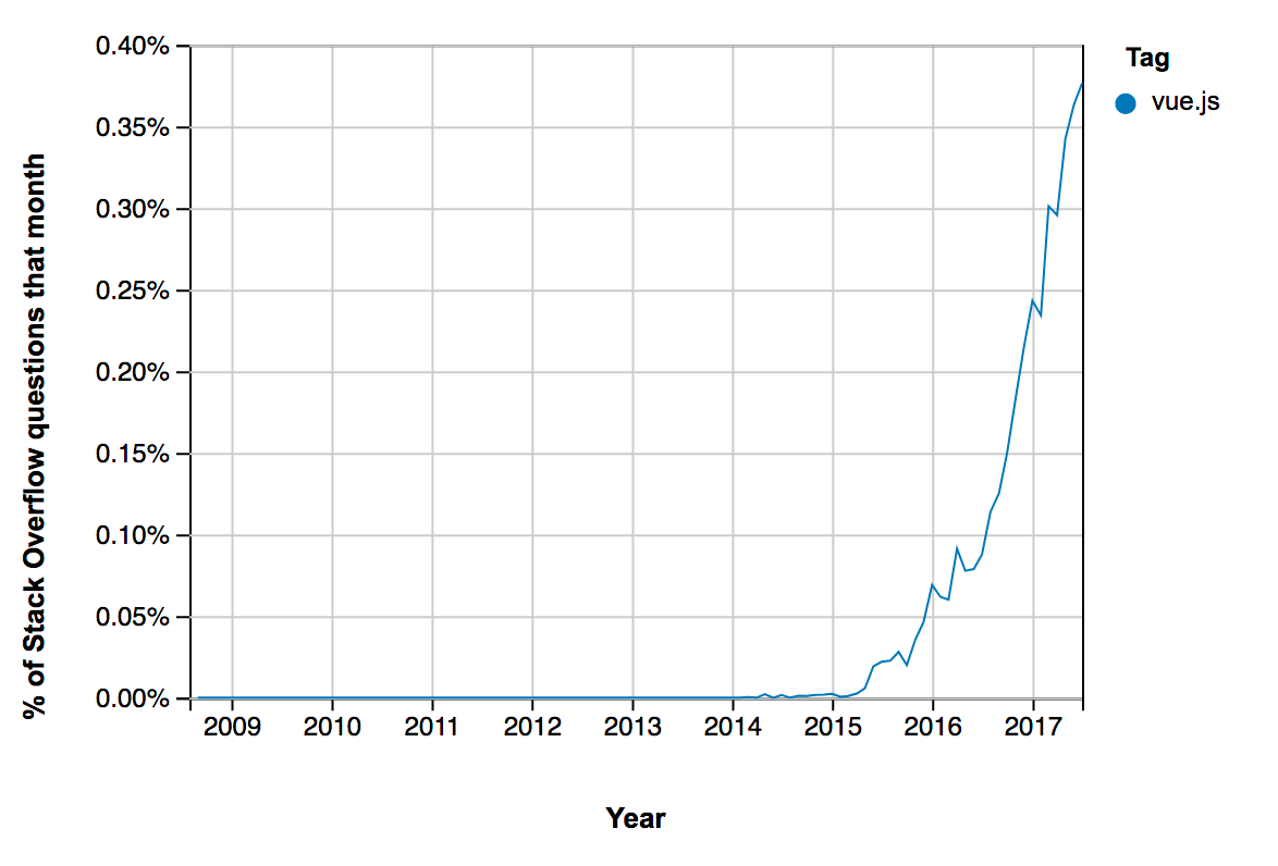Graph showing the relative popularity in questions about Vue.js on Stack Overflow. The data shows no activity until around mid-2014 at which point it starts a steep rise without falling off until early 2018.