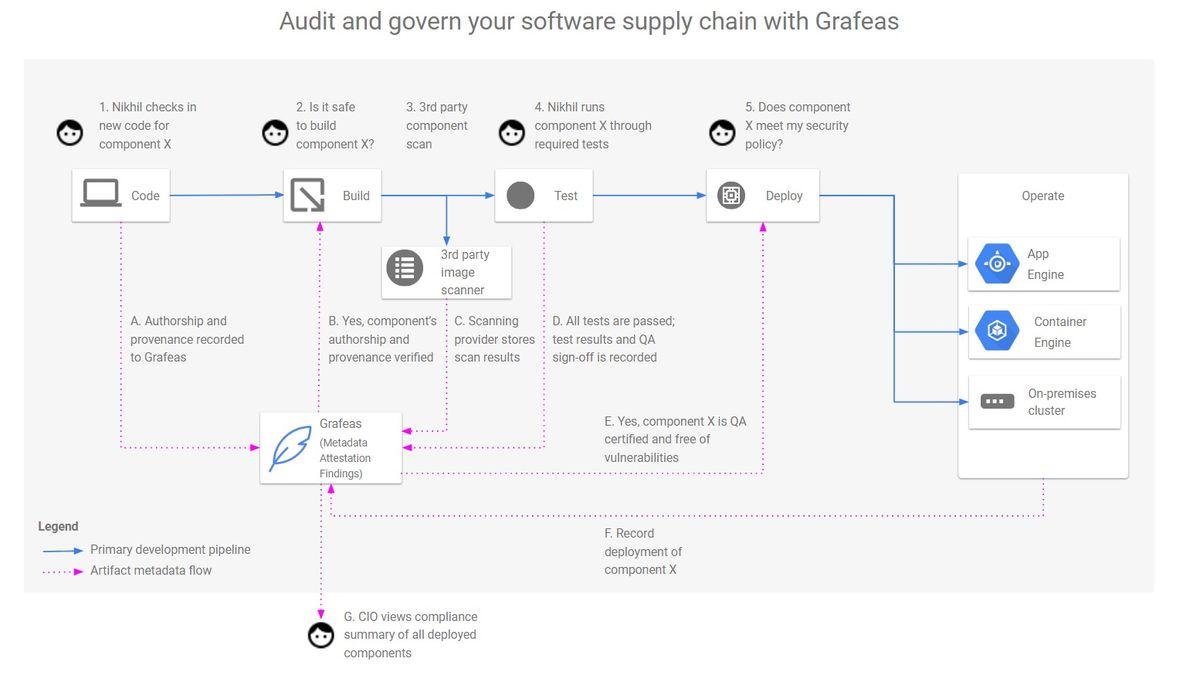 Grafeas CI/CD workflow