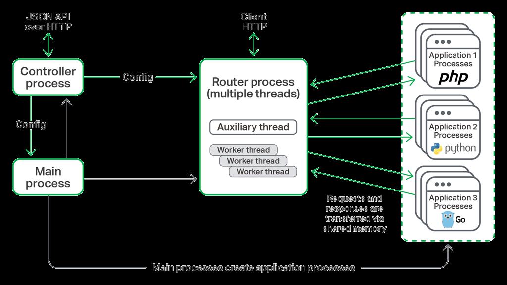 NGINX Unit architecture (credit: NGINX)