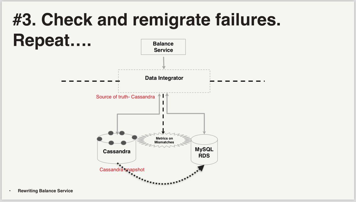 Netflix data migration - use case 2