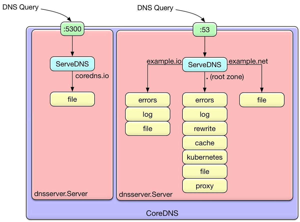 CoreDNS Architecture.