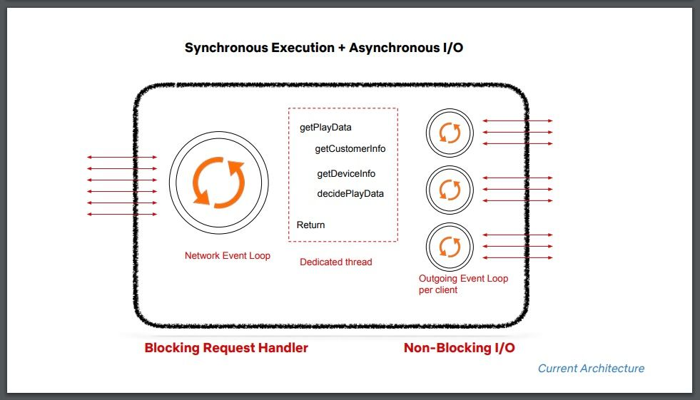 Synchronous execution decisions made by the Play API team.