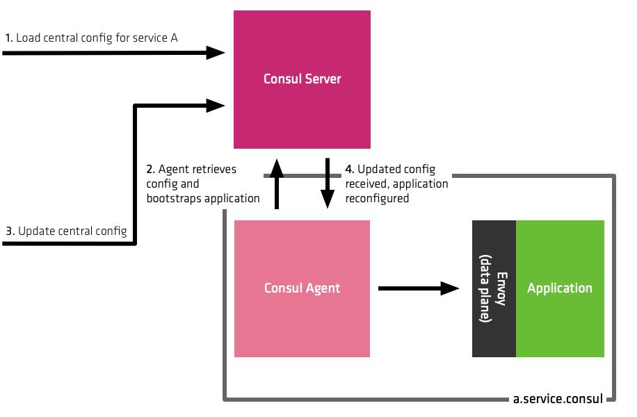 一元化されたConsulサーバーから構成を更新することを示す図