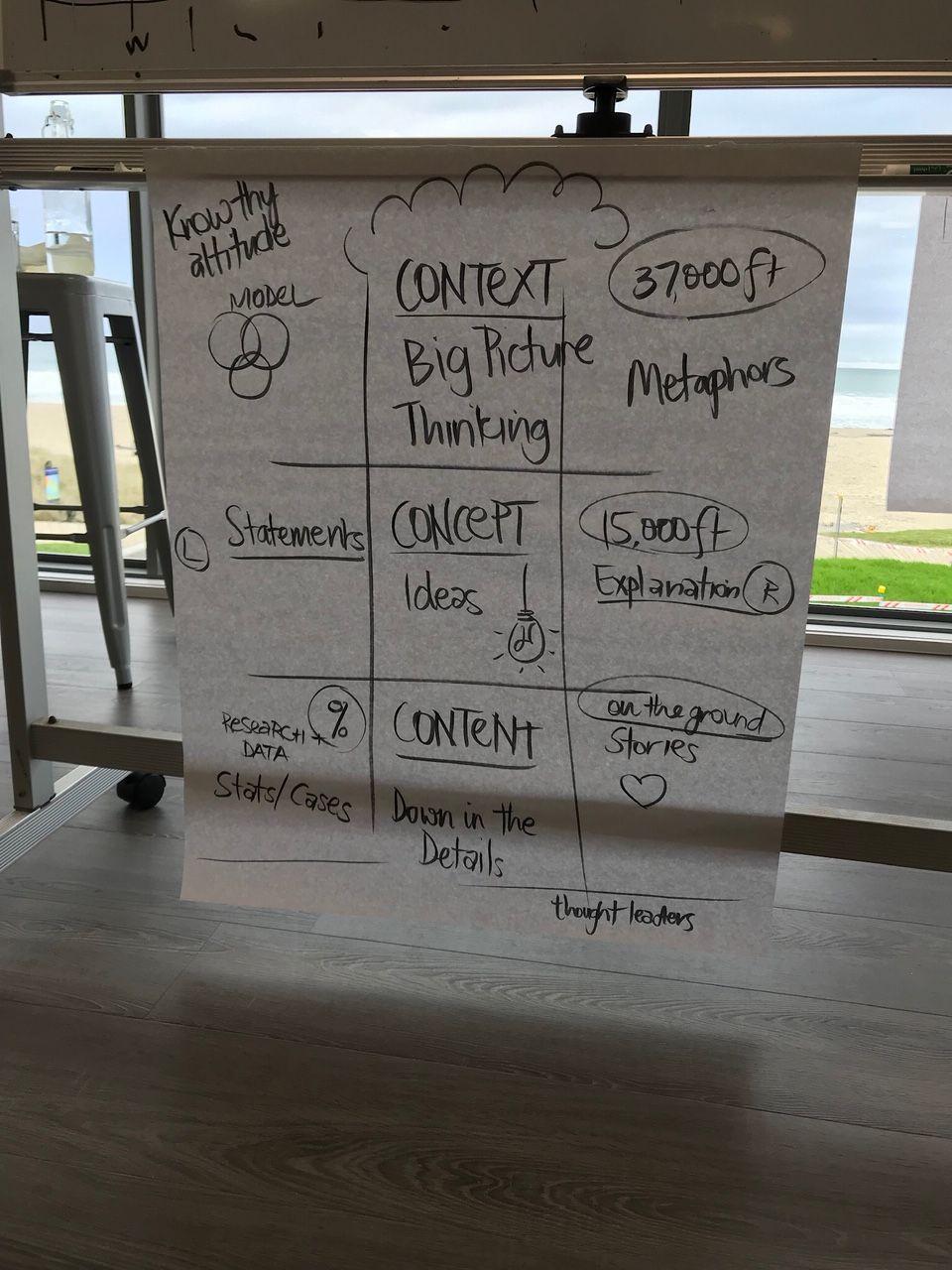 Positioning ideas visually