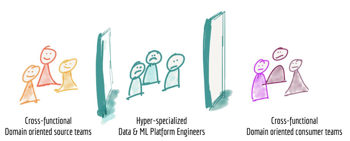 The motivation for a data mesh: avoiding siloed data teams.