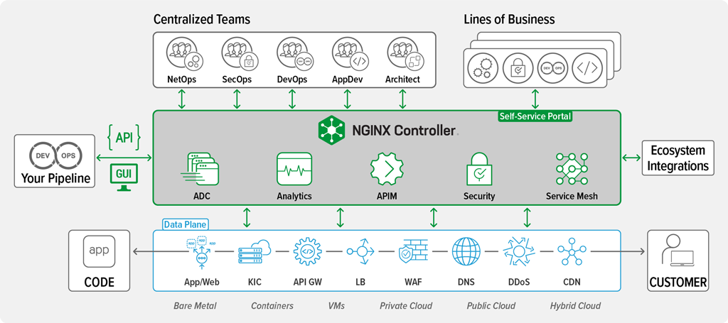 NGINX Controller 3.0 integrating with common workflows