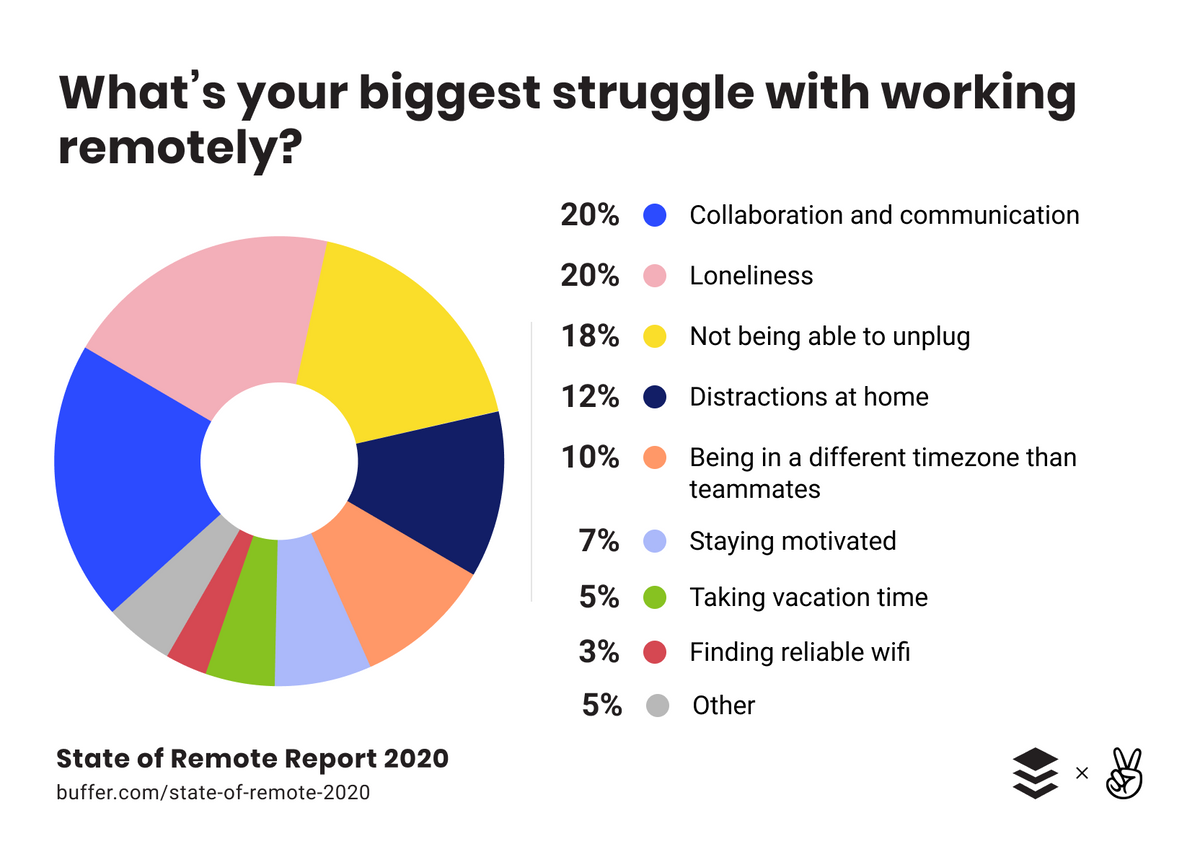 Whats your biggest struggle with working remotely?