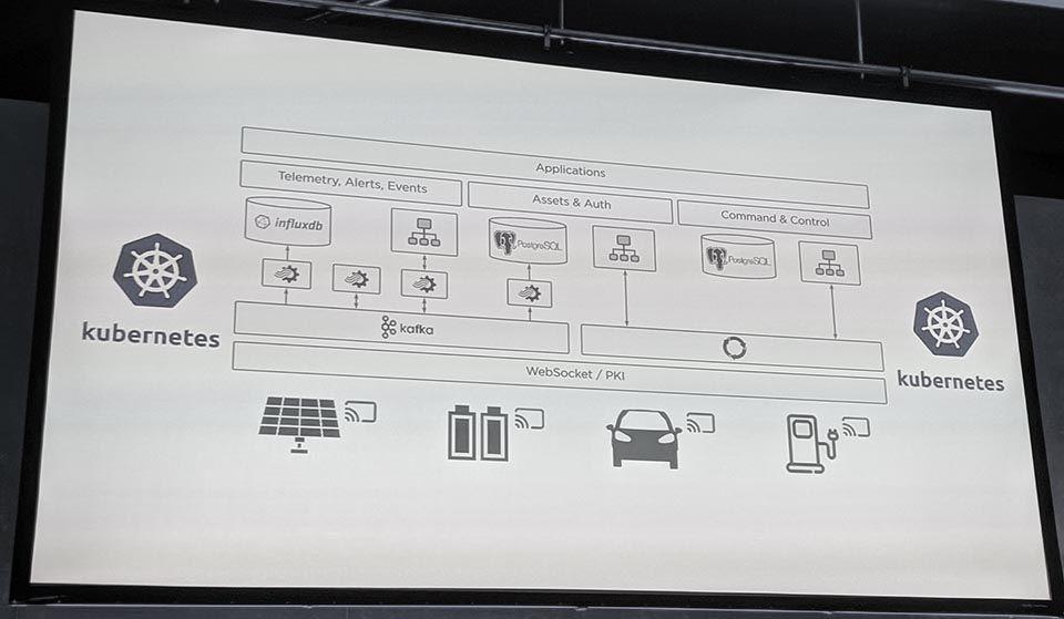 Tesla VPP architecture