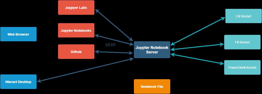 Notebook Serverとメッセージの流れ