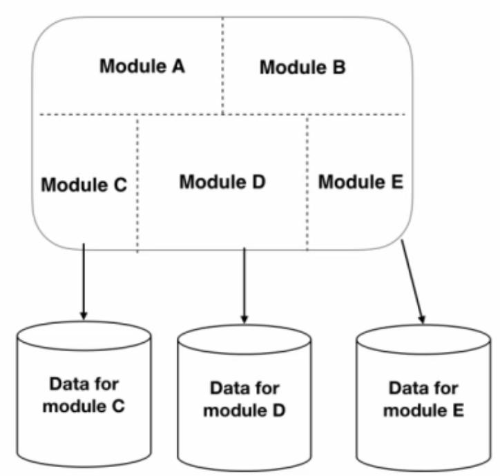 複数のデータベースを使用したモジュラモノリスアーキテクチャ