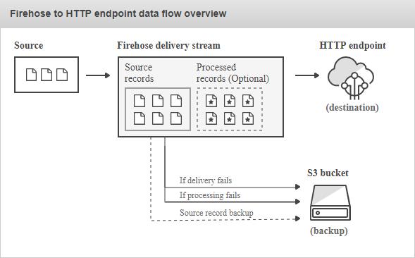 Amazon Kinesis Data Firehose HTTP endpoint data flow