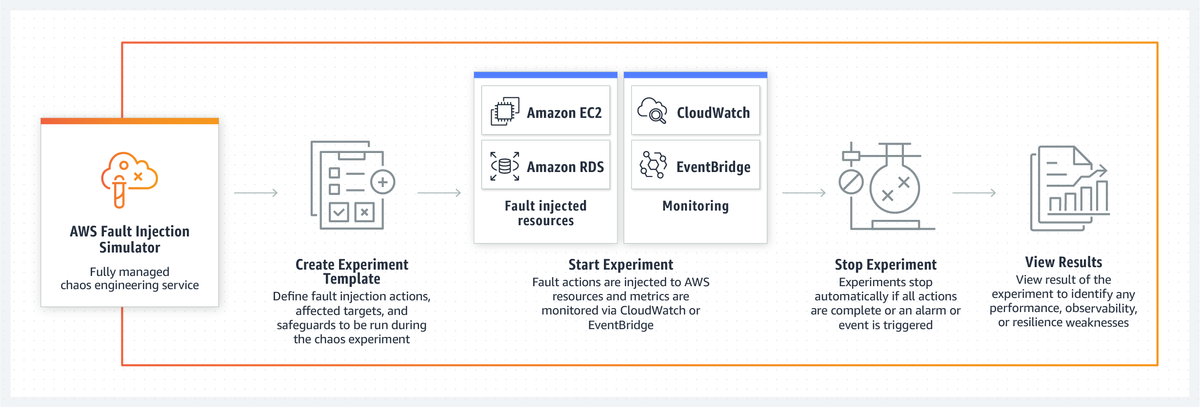 Flow chart illustrating Fault Injection Simulator executes experiments