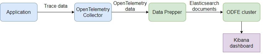 Flow diagram illustrating data flow from application into Kibana