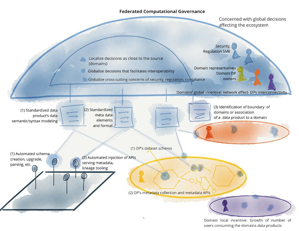 連合的な処理ガバナンスの例 - チーム、インセンティブ、実装の自動化、およびグローバル標準化としてのデータメッシュ
