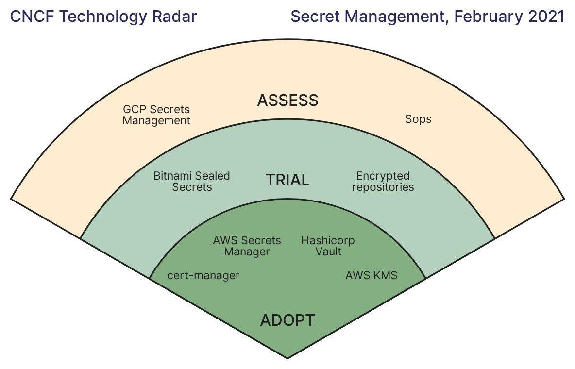 CNCF Tech Radar for Secrets Management