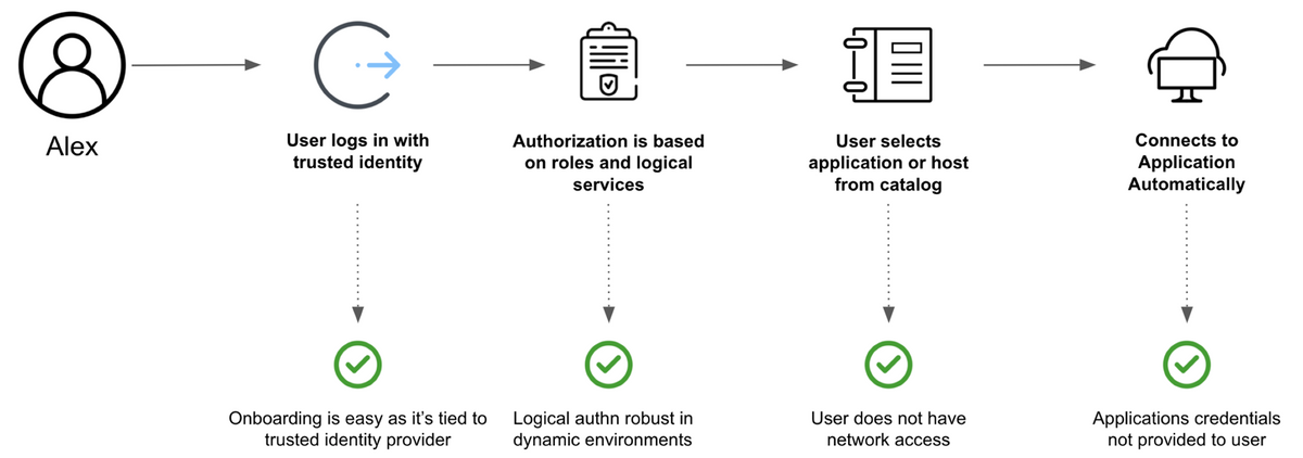 Boundary authentication and authorization workflow