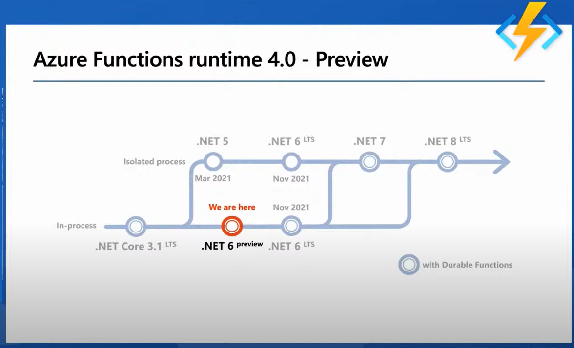 Microsoft Announces Azure Functions 220.20 with .NET 20 Support in Preview