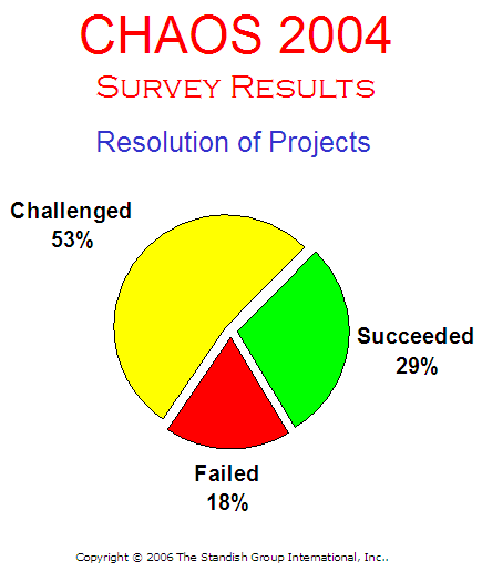 Project Success and Failure - Standish CHAOS Report 2004