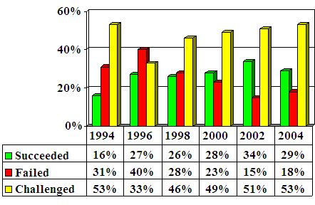 Failed, Challenged, Succeeded Projects 1994 to 2004