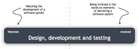 Design, development and testing