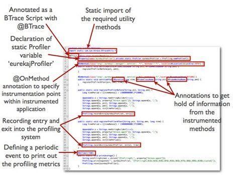 Figure 9: Parties obligatoires d'un script BTrace pour l'activation du profilage d'une méthode
