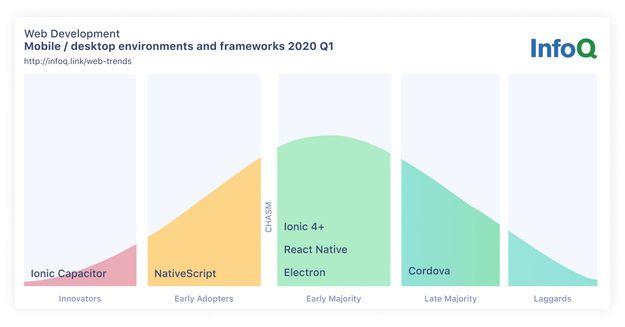 InfoQ Web Development Trends Mobile and Desktop
