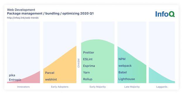 InfoQ Web Development Trends Package Management