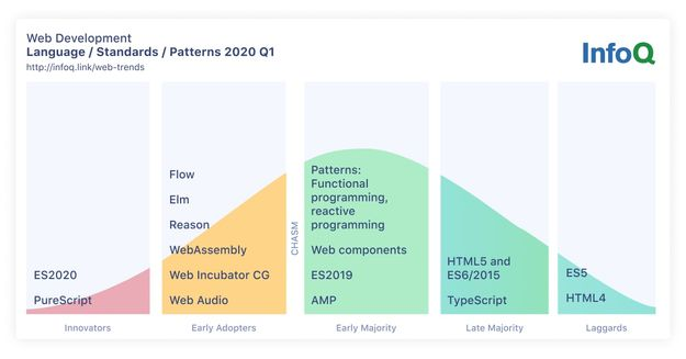 InfoQ TrendsWeb Development Languages, Standards, and Patterns
