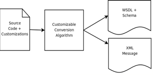 .NET and JAX-WS 2.0/JAXB 2.0 approach to start-from-code