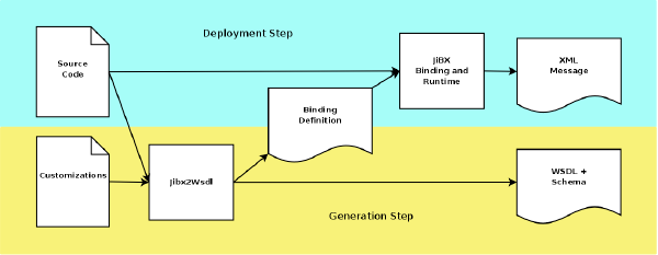 JiBX/Jibx2Wsdl approach to start-from-code