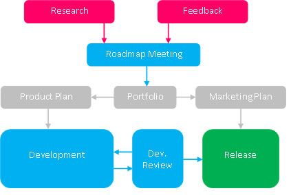 Vaadin's Development and Release Process