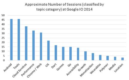 IO Session Graph