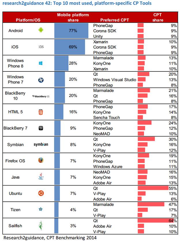 r2g-cp-tools-platforms