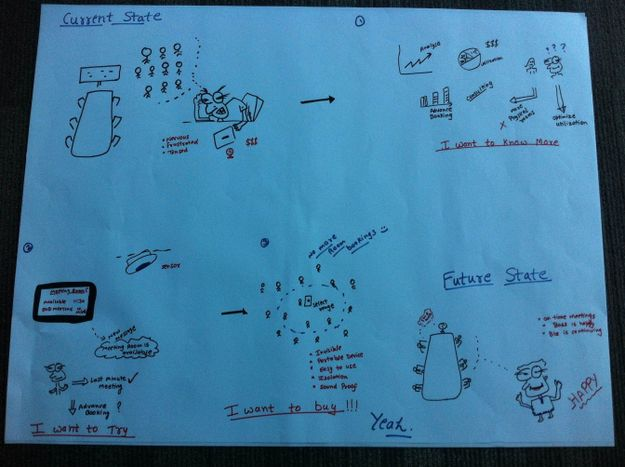 An example Empathy Map