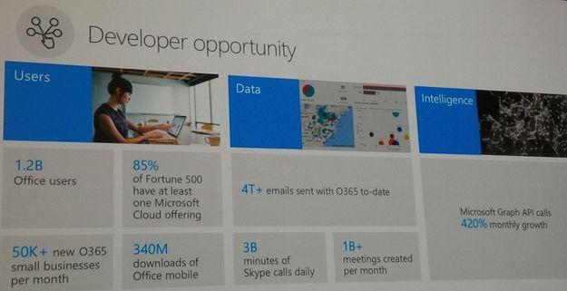 Developer Opportunity