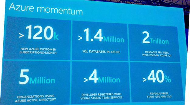 Azure usage statistics