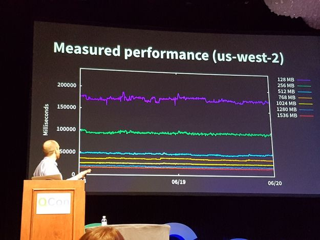 AWS Lambda benchmark results