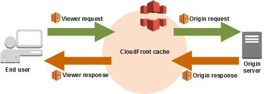 CloudFront Lambda@Edge events