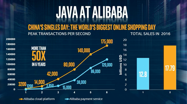 Transactions during China's singles day