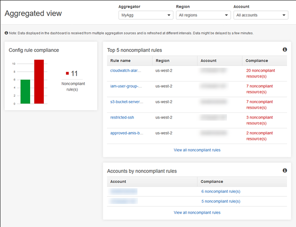 AWS Config aggregated view dashboard