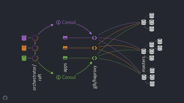 GitHub MySQL HA architecture