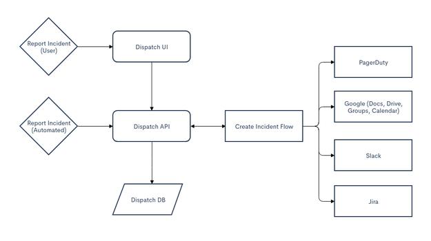 Netflixにおいて、インシデント管理ワークフロー内でのDispatchの使用方法を示したフローチャート