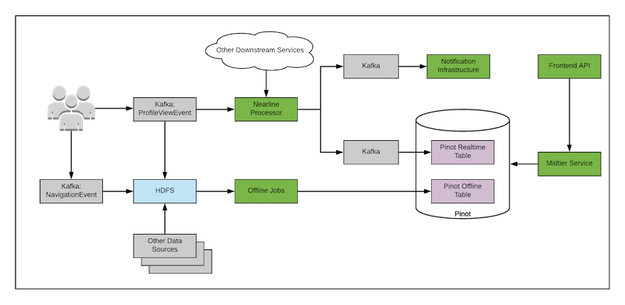 Lambdaアーキテクチャ実装のアーキテクチャ簡略図