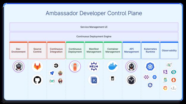 Ambassador Developer Control Plane showing current and future planned integrations